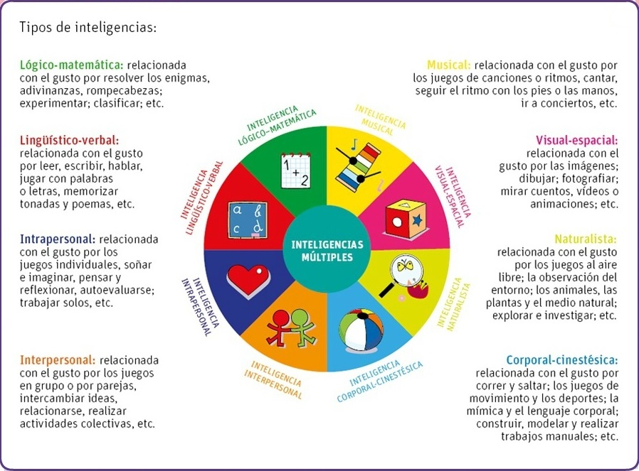 Infografias-inteligencias-multiples-9
