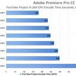 Adobe-Premiere-Pro-CC-2019-Performance-YouTube-Project-AVC-CPU-Encode-AMD-Ryzen-9-3900X-and-7-3700X